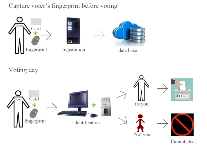 biometric president election products and solution provider