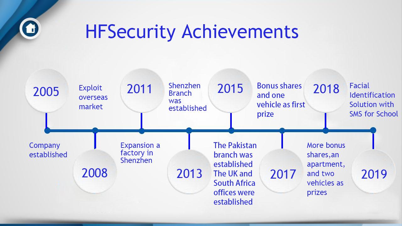 HFSecurity Achievement