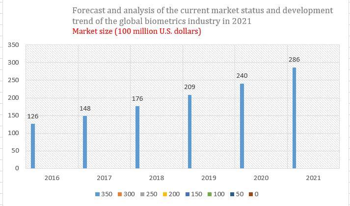 2021 biometroc market size