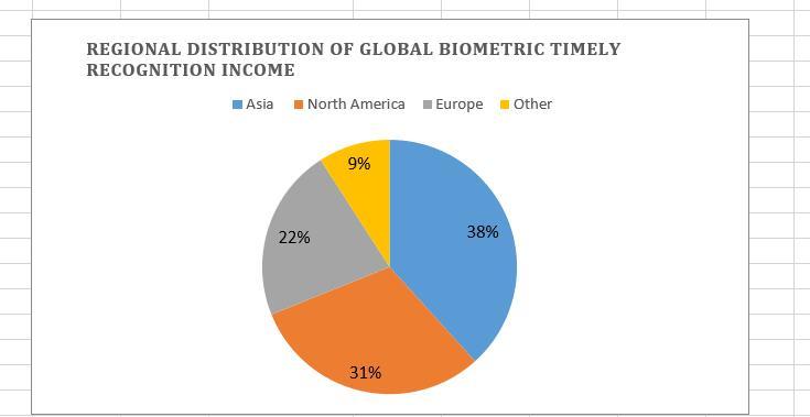 2021 biometricdistribution