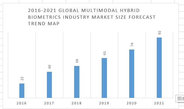 2021 biometric recognition market size