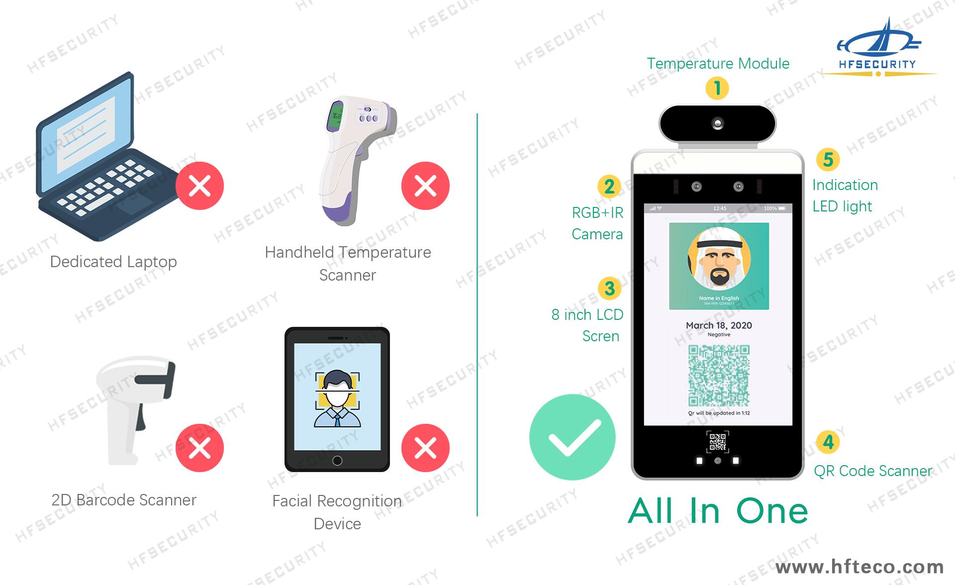 HFSecurity  Safe Entry Health Code Scanner Device