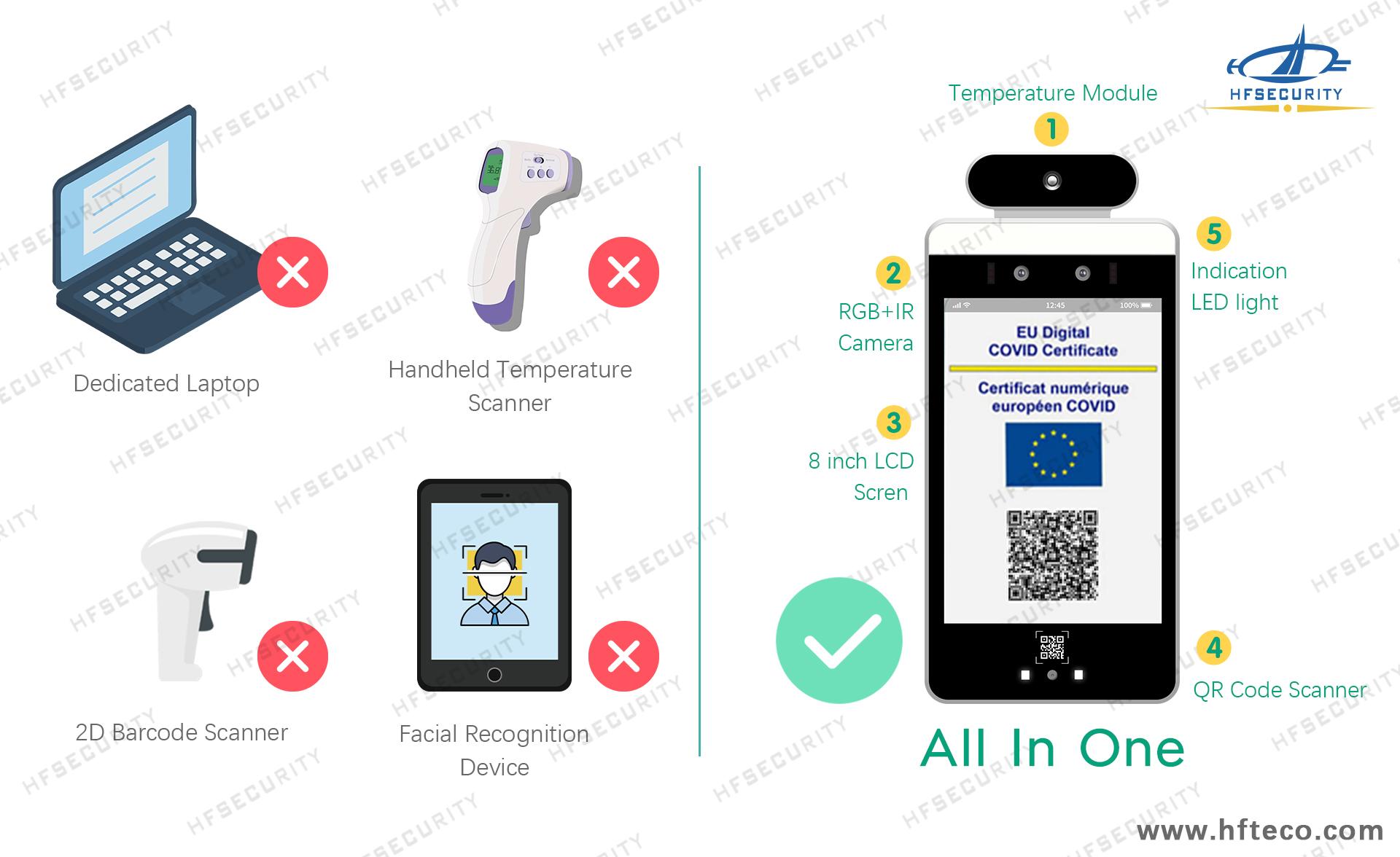 EU Digital HFSecurity Health Code Device