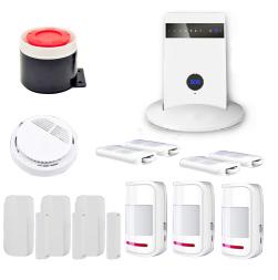 HF-8215-GSM Series - GSM alarm